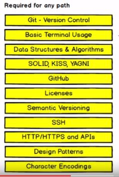 roadmap untuk menjadi seorang programmer
